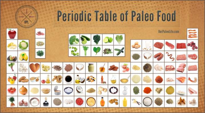 ex Periodic-Table-Of-Paleo-Food